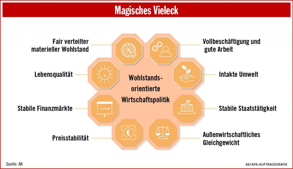 magisches Vieleck wohlstandsorientierter Wirtschaftspolitik, Wohlstandsorientierung, magisches Viereck